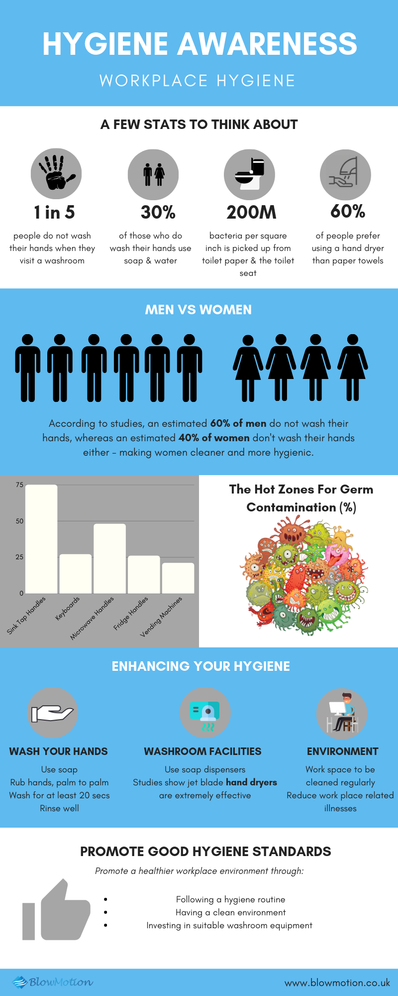 hygiene awareness infographic blow motion
