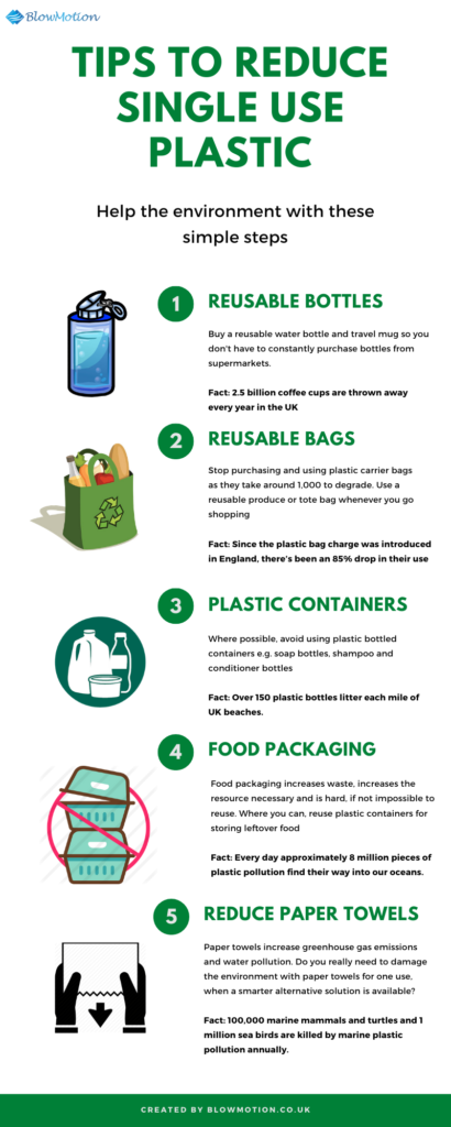 Tips To Reduce Single Use Plastic - Blow Motion